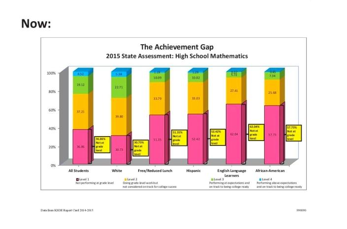 achievementgapnow