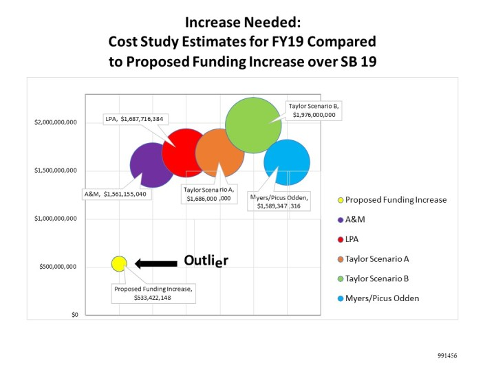991456 Cost Study Comparison - Graph with dollars